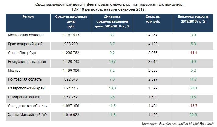 Средневзвешенные цены и финансовая емкость рынка подержанных прицепов, ТОР-10 регионов, январь-сентябрь 2019 г.