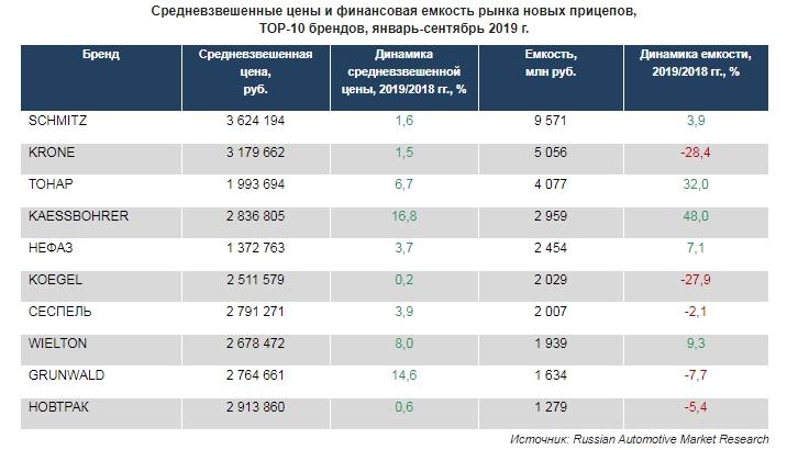 Средневзвешенные цены и финансовая емкость рынка новых прицепов, ТОР-10 брендов, январь-сентябрь 2019 г.