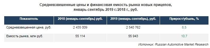 Средневзвешенные цены и финансовая емкость рынка новых прицепов, январь-сентябрь 2019 г./2018 г., руб.