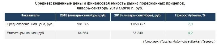 Средневзвешенные цены и финансовая емкость рынка подержанных прицепов, январь-сентябрь 2019 г./2018 г., руб.